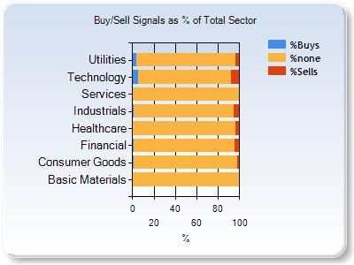 no sector signal chart